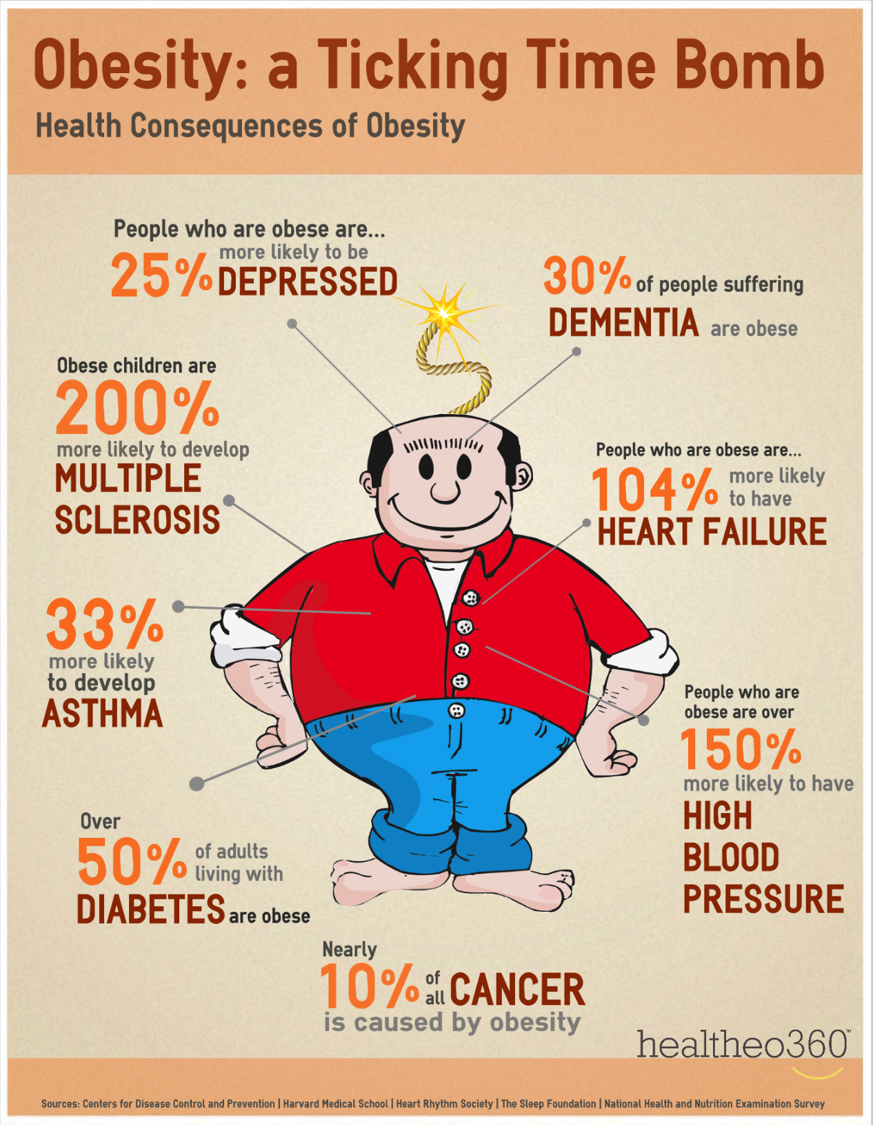 Inforgraphics_Obesity_A_Ticking_Time_Bomb
