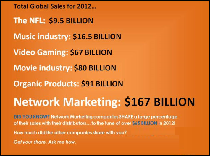 Network-Marketing-167-Billion-Industry